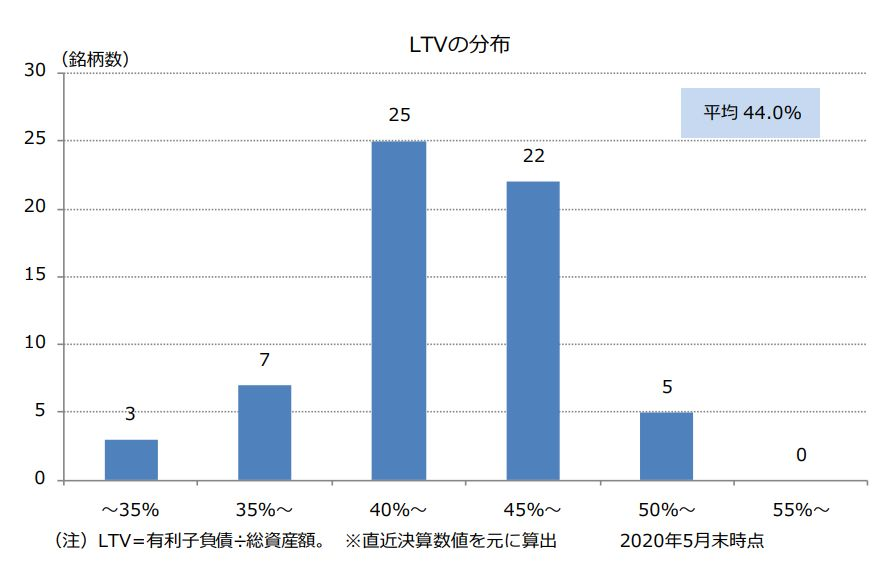 LTVの分布